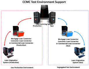 Test Environment Diagram